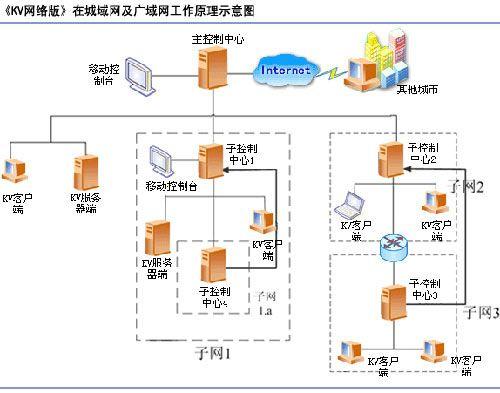 SOHO30客户端-江民杀毒软件KV网络版