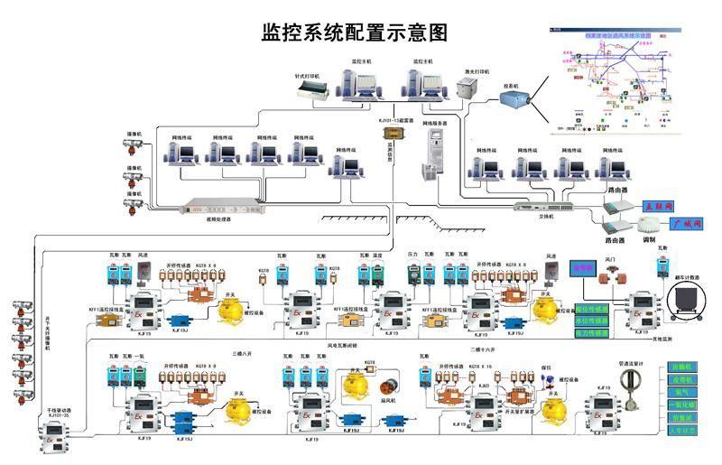 网络监控系统方案_煤矿企业网络视频监控系统解决方案