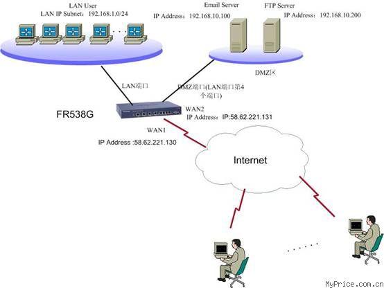 FR538G 如何启用 DMZ 功能